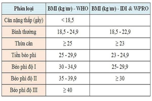 Bảng chỉ số BMI chuẩn