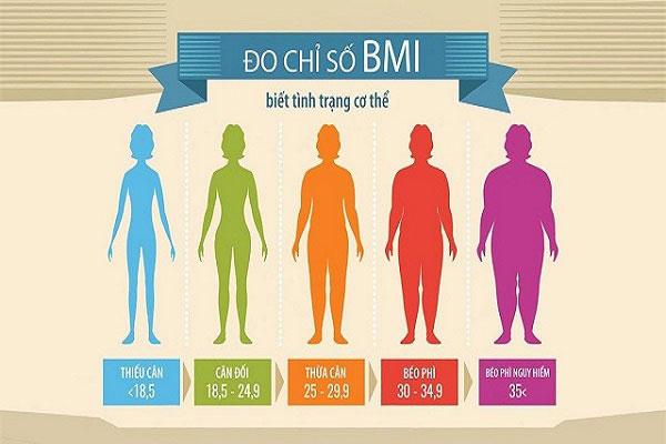 Cách tính và đánh giá chỉ số BMI