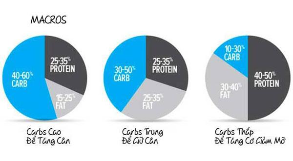 Mỗi mục tiêu tập Gym khác nhau sẽ có tỷ lệ Macro khác nhau