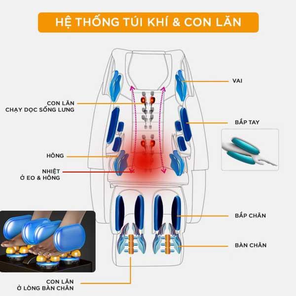 Hệ thống túi khí trên ghế massage Okazaki OS 600