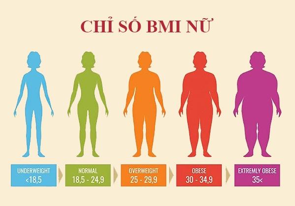 Bảng chiều cao cân nặng chuẩn của nữ mới và chính xác Nhất !