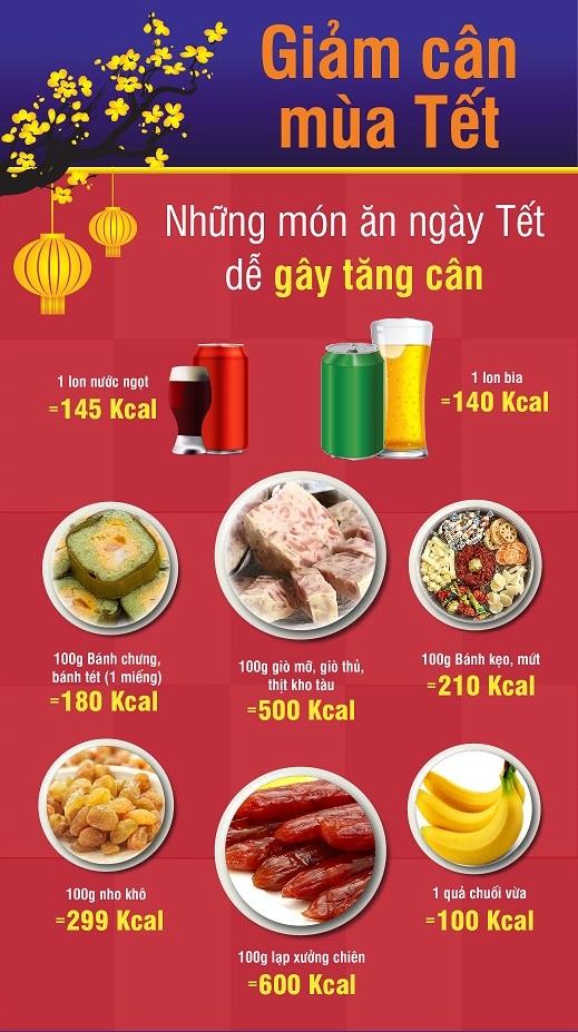 món ăn gây tăng cân ngày tết