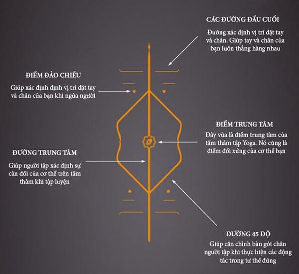 Sử dụng thảm Yoga định tuyến